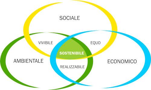 sostenibilità definizione